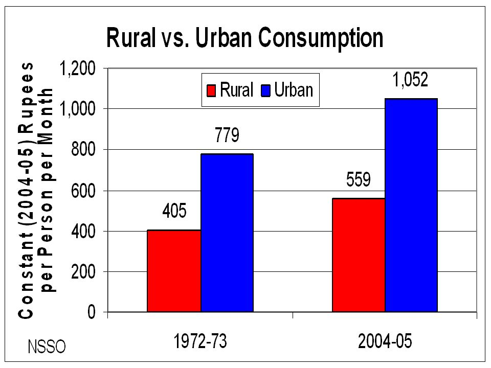 The National Sample Survey Organization (NSSO) quinquennial surveys provide data on average consumption per capita in urban and rural areas. One omission from these data is housing, but otherwise the data are remarkably comprehensive, including consumption of home production and gifts as well as market purchased amounts. Figure 4.0 displays the urban-rural breakdown for all India in 1972-73,and 2004-05 adjusted for inflation. [1] Average consumption in urban areas is nearly twice that in rural areas. Rural consumption increased slightly faster (38 percent versus 35 percent) over the entire 32 year period. Thus the percentage gap in consumption declined slightly, although the absolute gap clearly widened.